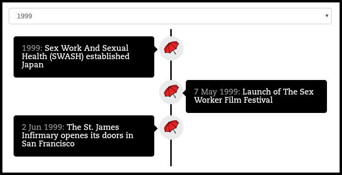 NSWP Timeline